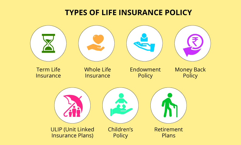 TYPES OF LIFE INSURANCE POLICY